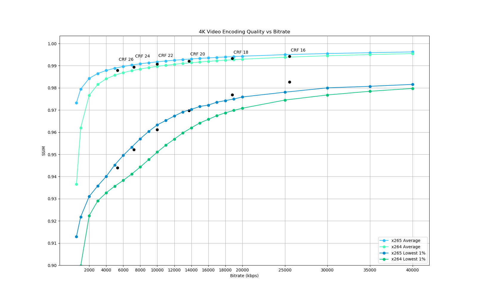 Encoding settings for HDR 4K videos using 10-bit x265 - Code